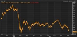 Pound vs US dollar over the last decade