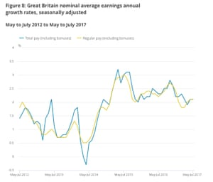 UK wage growth (not adjusted for inflation)
