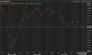 A chart showing the pound's weakening performance against the euro.