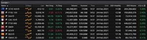 European stock markets, 24 February 2021