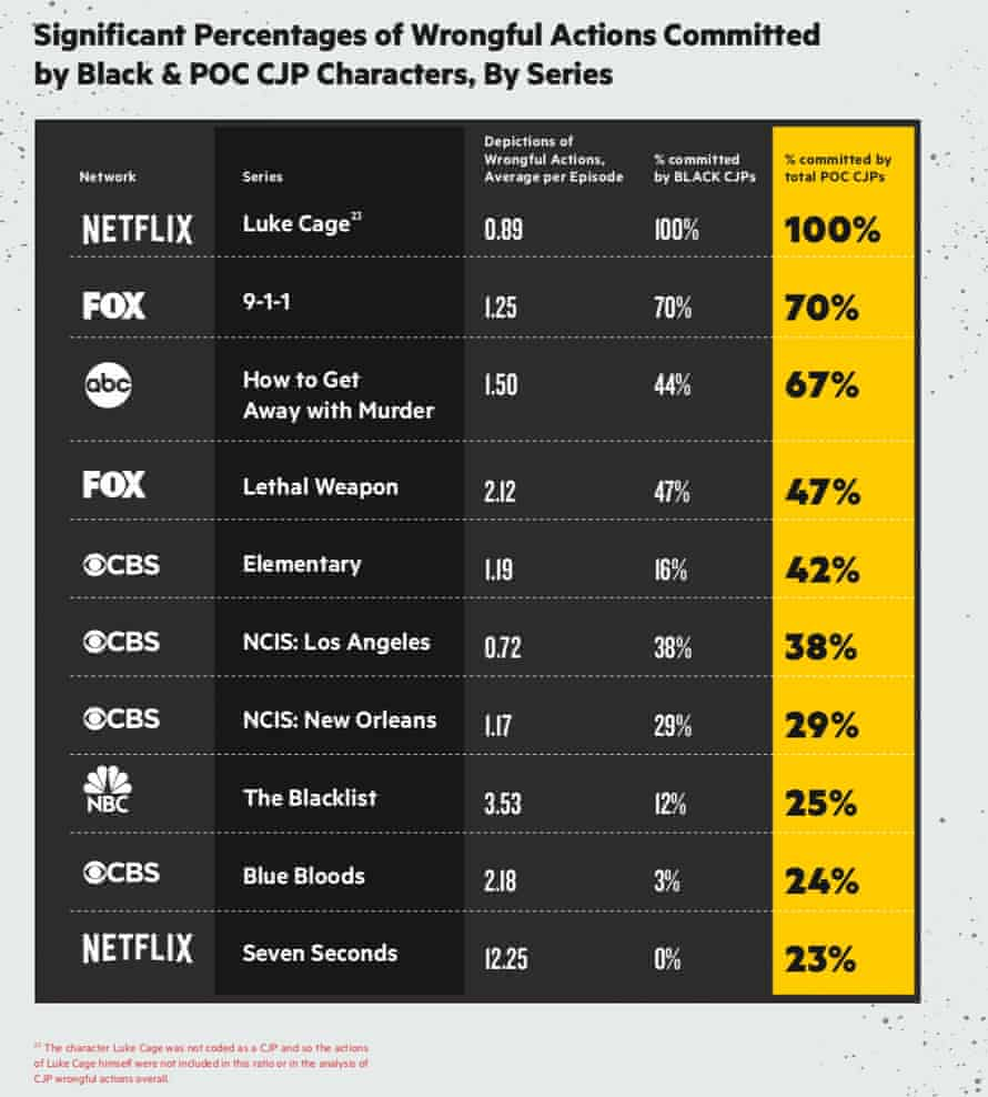 Color of Change, a progressive civil rights advocacy organization presents data collected on the number of wrongful actions committed by black and POC criminal justice professionals from the 2017-2018 season, arranged by series.