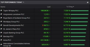 Top risers on the FTSE 100 index