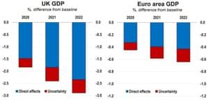 OECD economic forecasts