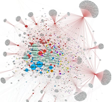 One of Jonathan Albright's diagrams showing how the traditional news media has been 'surrounded' by rightwing sites.