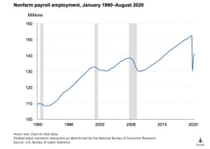 Chart showing US employment 1990-2020