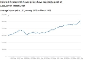 UK house prices at record