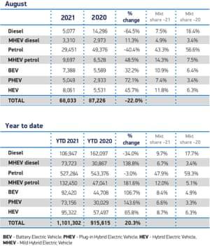 UK car sales in August 2021