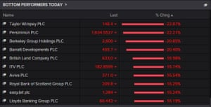 The biggest fallers on the FTSE 100 at 9.30am