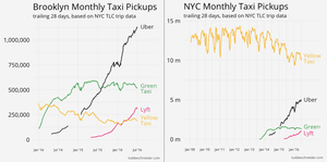 Uber v taxis in Brooklyn and New York.