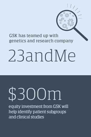 GSK has teamed up with genetics and research company 23andme