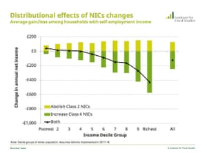 Distribution impact of NICs changes.