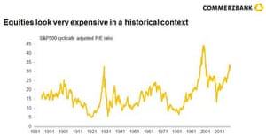 Are stocks still overpriced?