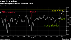 Stoxx 600 this year