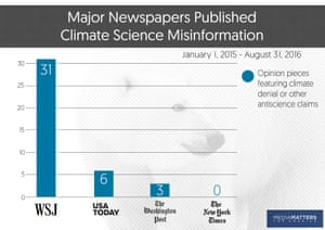 Climate science misinformation in major newspapers in 2015.
