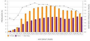 Age-specific annual prevalence (%) and rate ratios of the use of health services for mood and anxiety disorders among people aged one year and older, by sex, Canada, 2009-2010