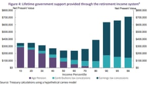 Graph titled: Figure 4: Lifetime government support provided through the retirement income system. Source: Treasury calculations using a hypothetical cameo system