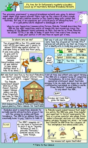 The NBN? What a monstrous debacle