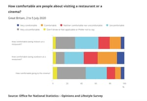The results of the ONS opinions and lifestyle survey conducted at the start of July.