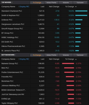 The FTSE 100's top risers and fallers, April 29 2021