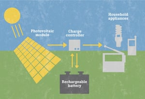 Solar home system diagram