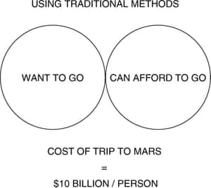 Venn diagram showing the kind of people who would be up for getting on the Mars rocket and those who could afford this kind of adventure