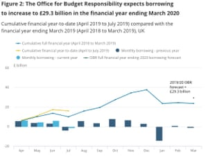 UK public finances to July 2019
