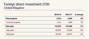 Jobs created by FDI projects.