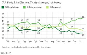 Gallup's January poll on US party identification.