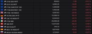 European stock markets fell uniformly on Monday morning.
