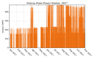 Output of Pelican Point generator in South Australia in 2017