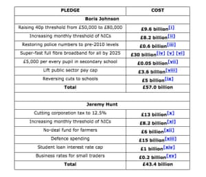 Cost of Johnson and Hunt's plans