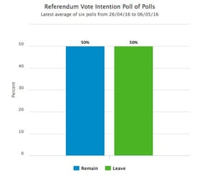 EU referendum poll of polls