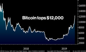 The bitcoin price
