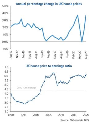 UK house price data, August 2020