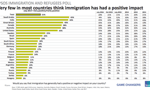 International attitudes to immigration