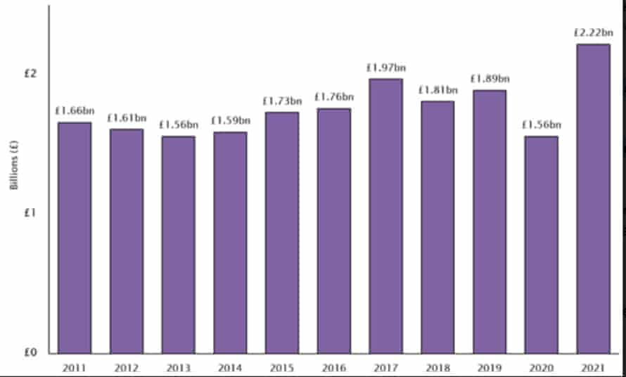 HMRC Customs duty receipts, according to analysis by UHY