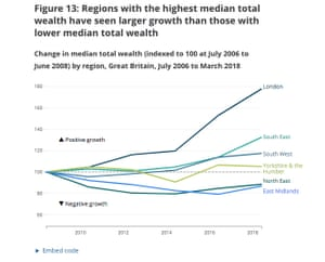 UK wealth changes by regions