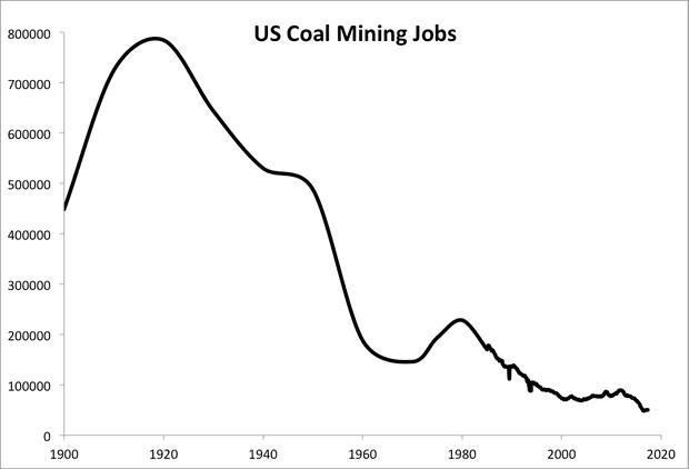 coal mining jobs