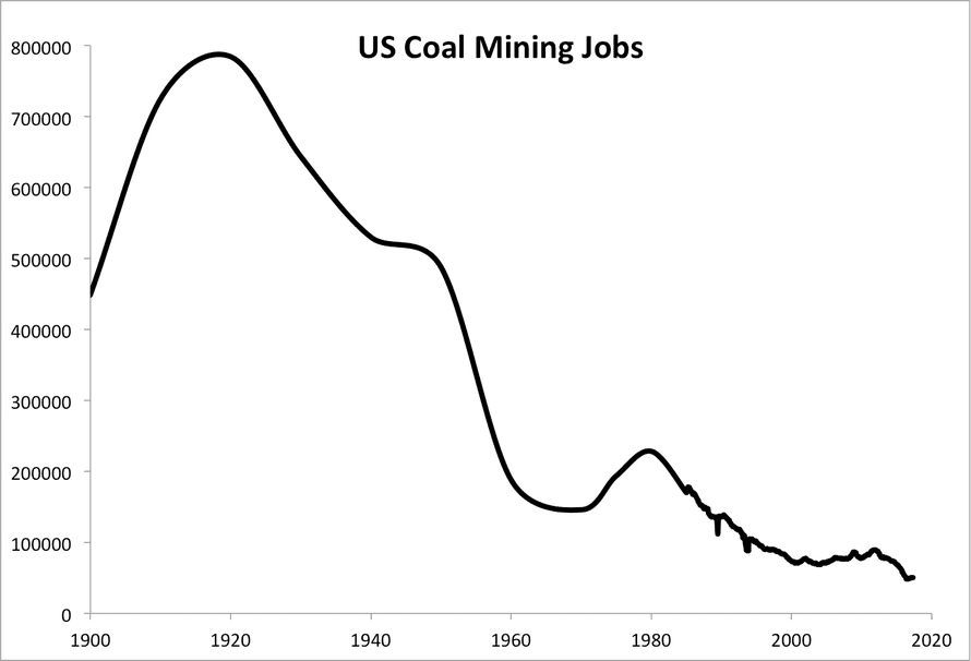 Coal mining jobs in the US (1900–2016). Data from the US Federal Reserve and the Energy Information Administration.