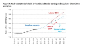 Rises in health spending under Tory and Labour rival plans