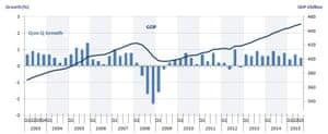 UK quarterly GDP