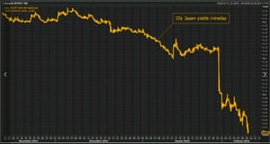 Japanese 10-year bond yield