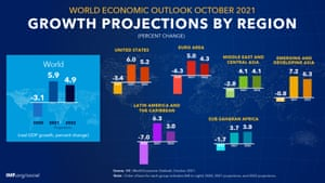 The IMF's latest growth forecasts