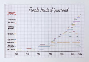 female heads of government chart