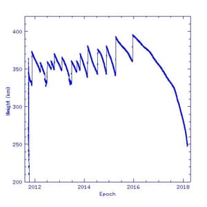 A chart showing the descent of the Tiangong-1