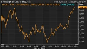 A chart showing that the FTSE 100 recovered from earlier losses during trading on Tuesday.