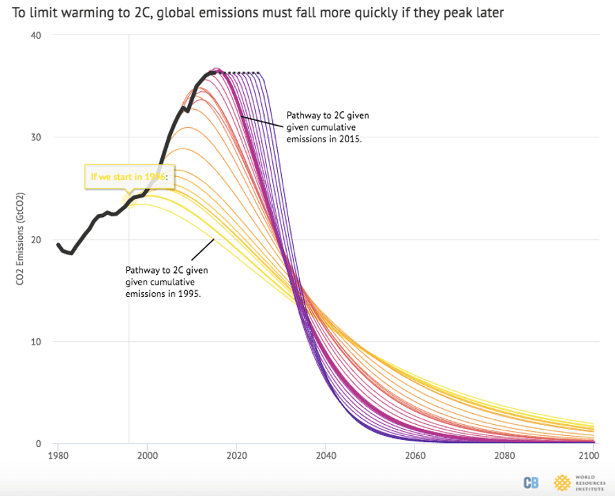 Global emission reduction trajectories associated with a 66% chance of avoiding more than 2°C warming by starting year. Solid black line shows historical emissions, while dashed black line shows emissions constant at 2016 levels. Data and chart design from Robbie Andrew at CICERO and the Global Carbon Project.