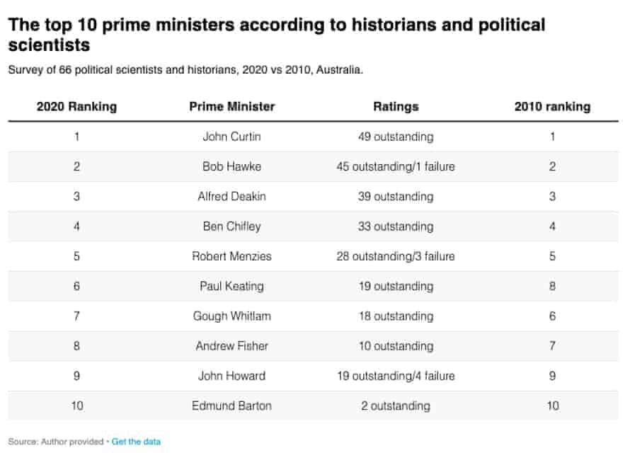 The top 10 prime ministers according to historians and political scientists