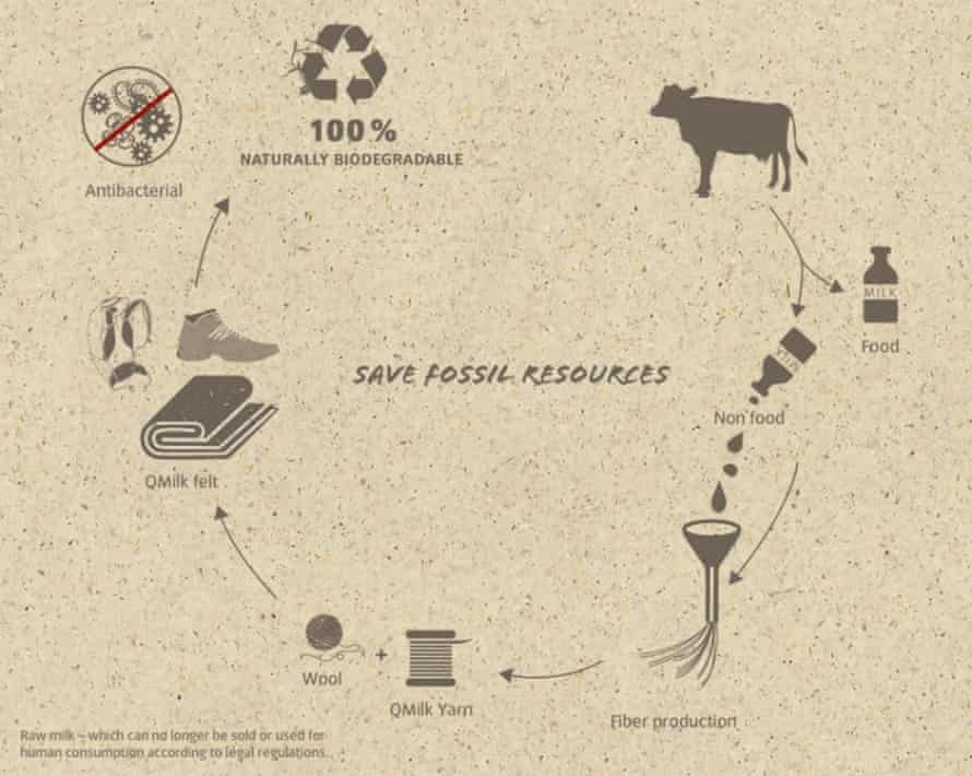 Diagram displaying the process for manufacture for QMILK, a material created from waste milk.