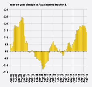 November's Asda income tracker showed average household discretionary incomes excluding bonuses were 7.7% higher than the same month in 2014 – the lowest rate of annual spending power growth since November 2014.